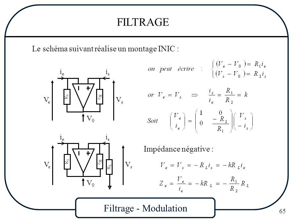 Filtrage - Modulation 65 FILTRAGE Le schéma suivant réalise un montage INIC : VeVe R2R2 R1R1 ieie VsVs isis V0V0 VeVe R2R2 R1R1 ieie VsVs isis V0V0 RL