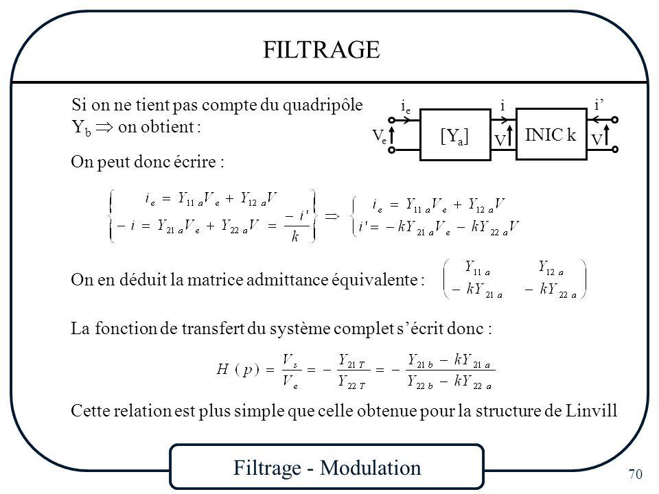 Filtrage - Modulation 70 FILTRAGE VeVe [Y a ] ieie INIC k V i i V On peut donc écrire : Si on ne tient pas compte du quadripôle Y b on obtient : On en
