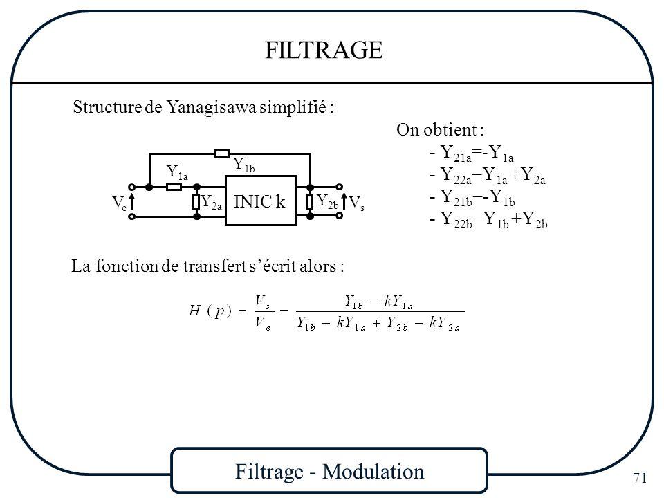 Filtrage - Modulation 71 FILTRAGE Structure de Yanagisawa simplifié : VeVe INIC k VsVs Y 2b Y 2a Y 1a Y 1b On obtient :  Y 21a =-Y 1a  Y 22a =Y 1a +