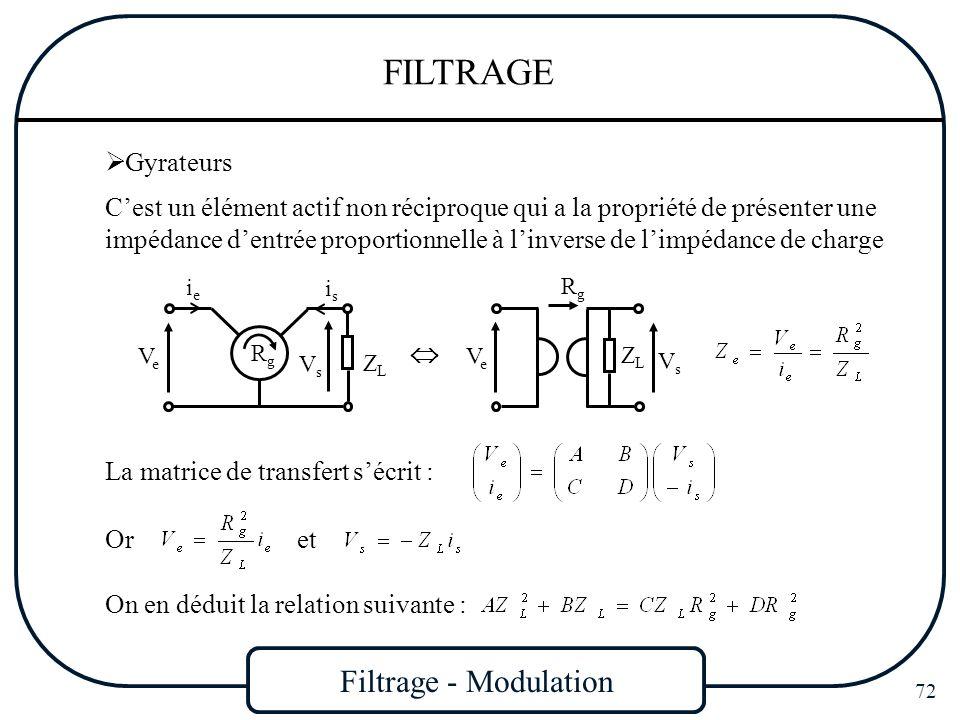 Filtrage - Modulation 72 FILTRAGE Gyrateurs Cest un élément actif non réciproque qui a la propriété de présenter une impédance dentrée proportionnelle