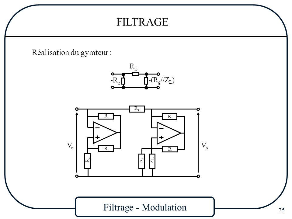 Filtrage - Modulation 75 FILTRAGE Réalisation du gyrateur : RgRg -R g -(R g //Z L ) RgRg ZLZL R R VeVe VsVs R R RgRg RgRg