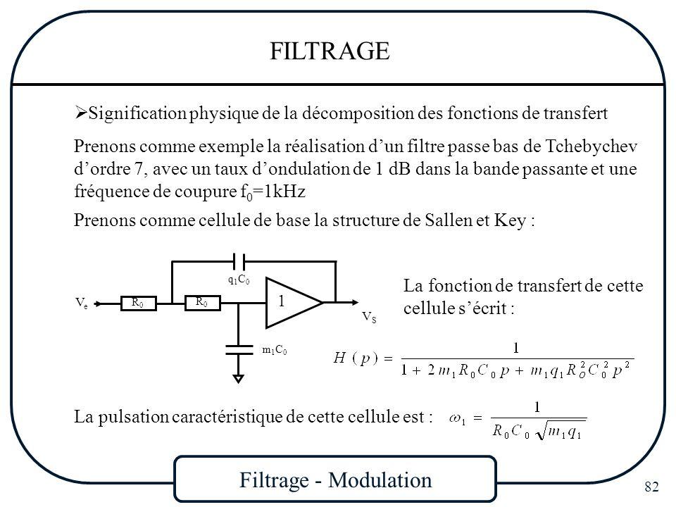 Filtrage - Modulation 82 FILTRAGE Signification physique de la décomposition des fonctions de transfert Prenons comme exemple la réalisation dun filtr