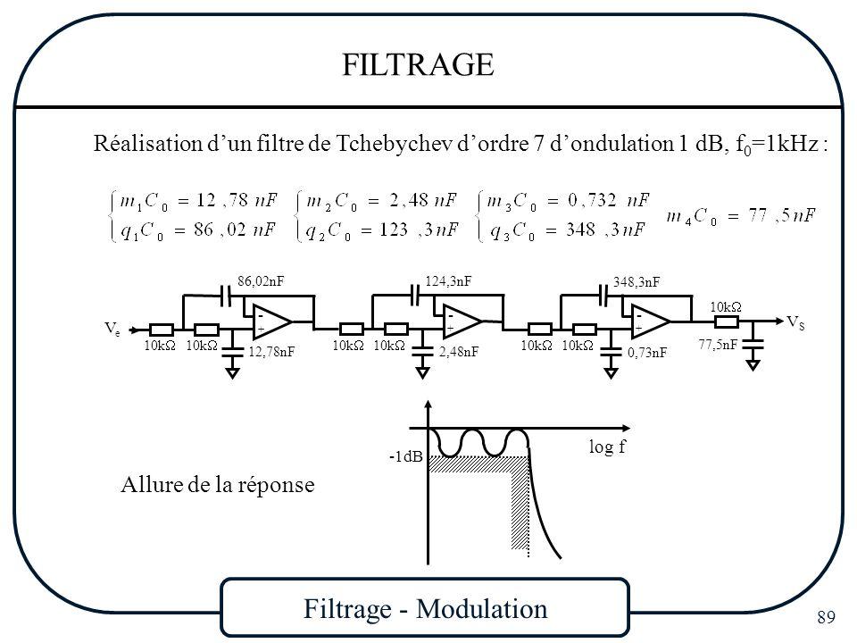 Filtrage - Modulation 89 FILTRAGE Réalisation dun filtre de Tchebychev dordre 7 dondulation 1 dB, f 0 =1kHz : VSVS VeVe + - 10k 12,78nF 86,02nF + - 10