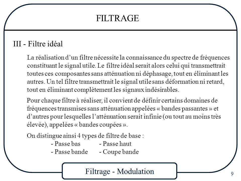 Filtrage - Modulation 10 FILTRAGE A(dB) f fCfC 0 dB A(dB) f fCfC 0 dB Filtre Passe bas Filtre Passe haut Filtre Passe bande A(dB) f 0 dB fCfC - fCfC + Filtre Coupe bande A(dB) f 0 dB fCfC - fCfC +