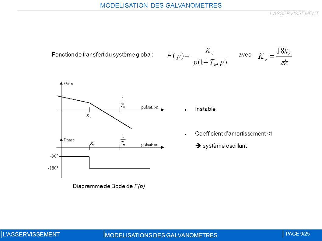 Instable Coefficient damortissement <1 système oscillant Fonction de transfert du système global: Diagramme de Bode de F(p) MODELISATION DES GALVANOMETRES MODELISATIONS DES GALVANOMETRES PAGE 9/25 LASSERVISSEMENT avec