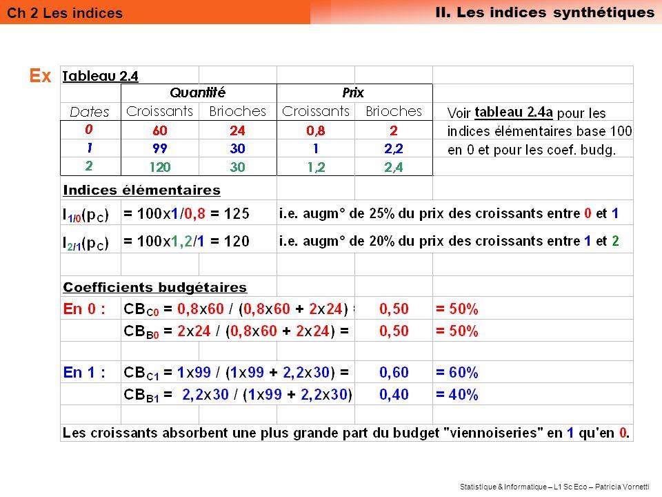 Ch 2 Les indices II. Les indices synthétiques Statistique & Informatique – L1 Sc Eco – Patricia Vornetti Ex
