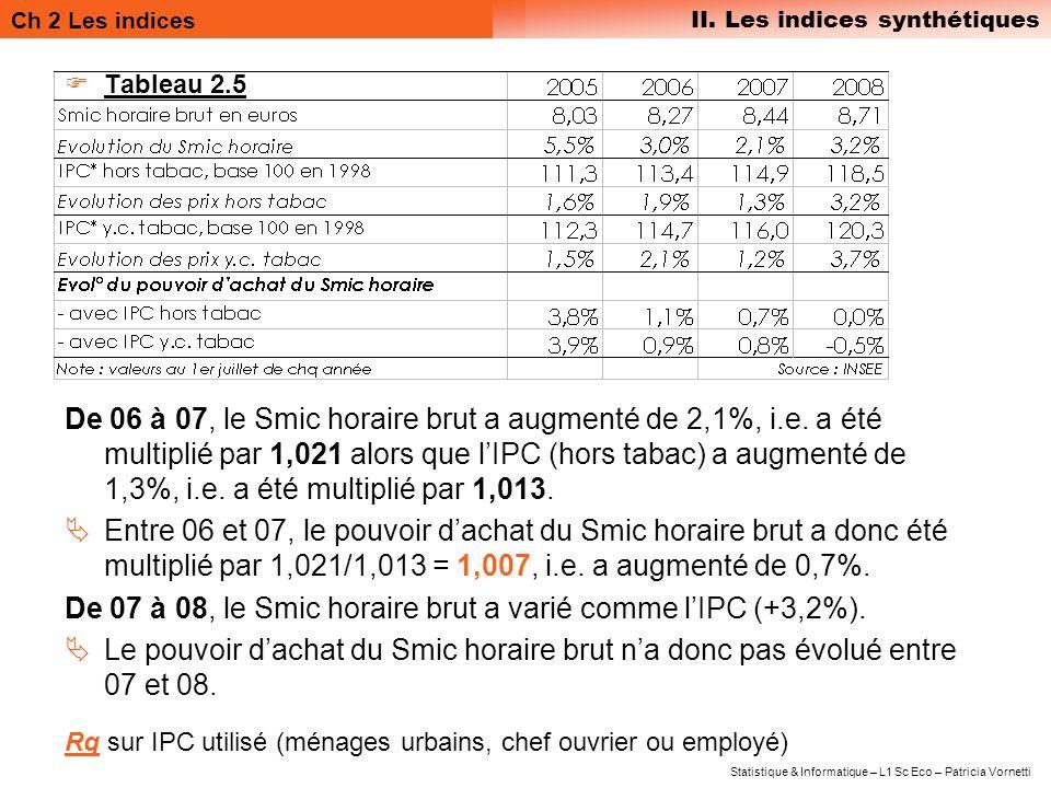 Ch 2 Les indices II. Les indices synthétiques Statistique & Informatique – L1 Sc Eco – Patricia Vornetti Tableau 2.5 De 06 à 07, le Smic horaire brut