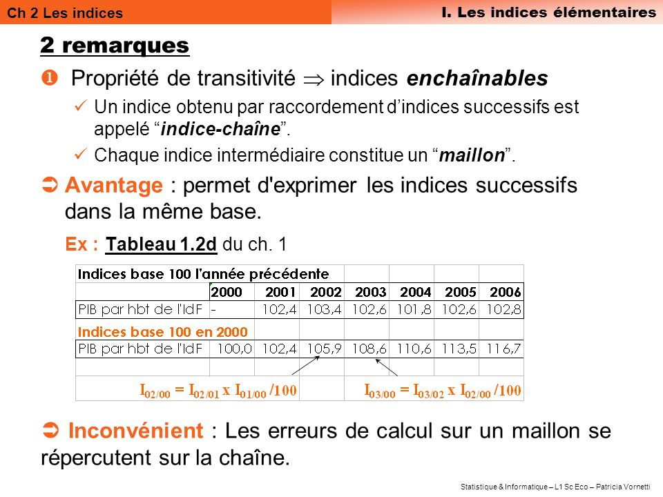 Ch 2 Les indices III.
