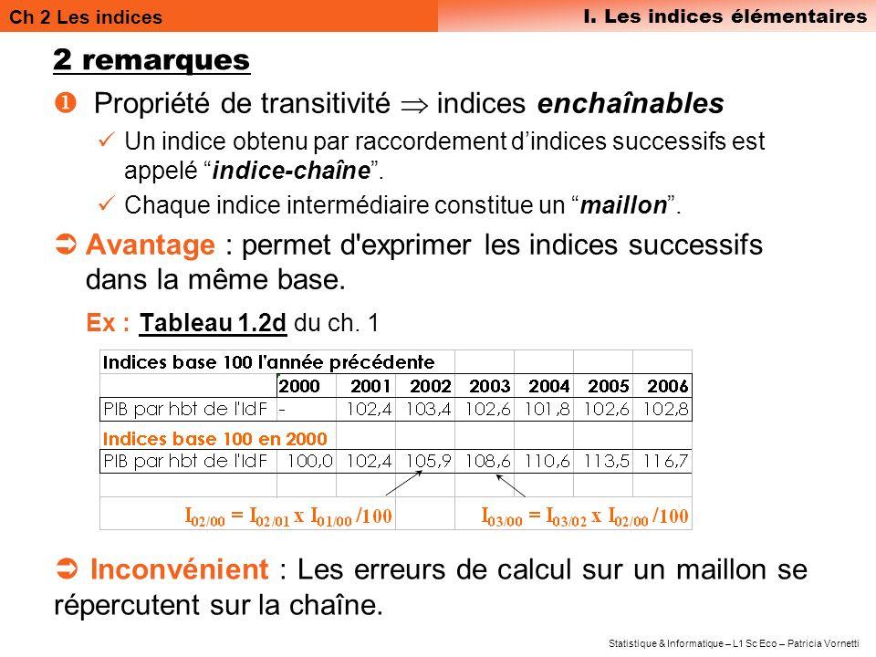 Ch 2 Les indices I. Les indices élémentaires Statistique & Informatique – L1 Sc Eco – Patricia Vornetti 2 remarques Propriété de transitivité indices