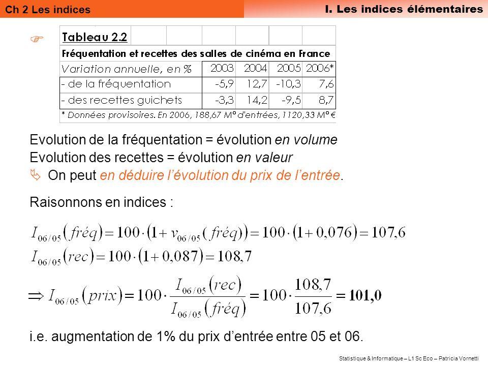 Ch 2 Les indices I. Les indices élémentaires Statistique & Informatique – L1 Sc Eco – Patricia Vornetti Evolution de la fréquentation = évolution en v