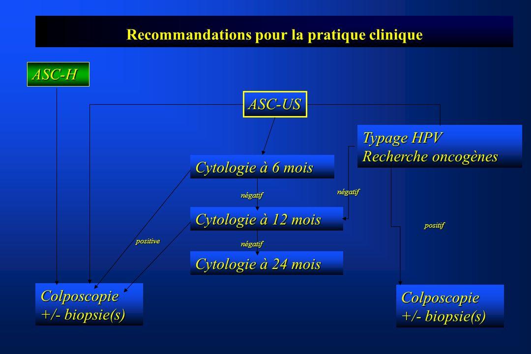 Recommandations pour la pratique clinique ASC-US Typage HPV Recherche oncogènes Cytologie à 6 mois Cytologie à 12 mois Cytologie à 24 mois Colposcopie +/- biopsie(s) Colposcopie positif négatif négatif négatif positive ASC-H