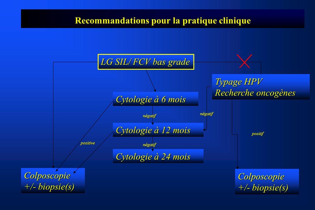 Recommandations pour la pratique clinique LG SIL/ FCV bas grade Typage HPV Recherche oncogènes Cytologie à 6 mois Cytologie à 12 mois Cytologie à 24 mois Colposcopie +/- biopsie(s) Colposcopie positif négatif négatif négatif positive