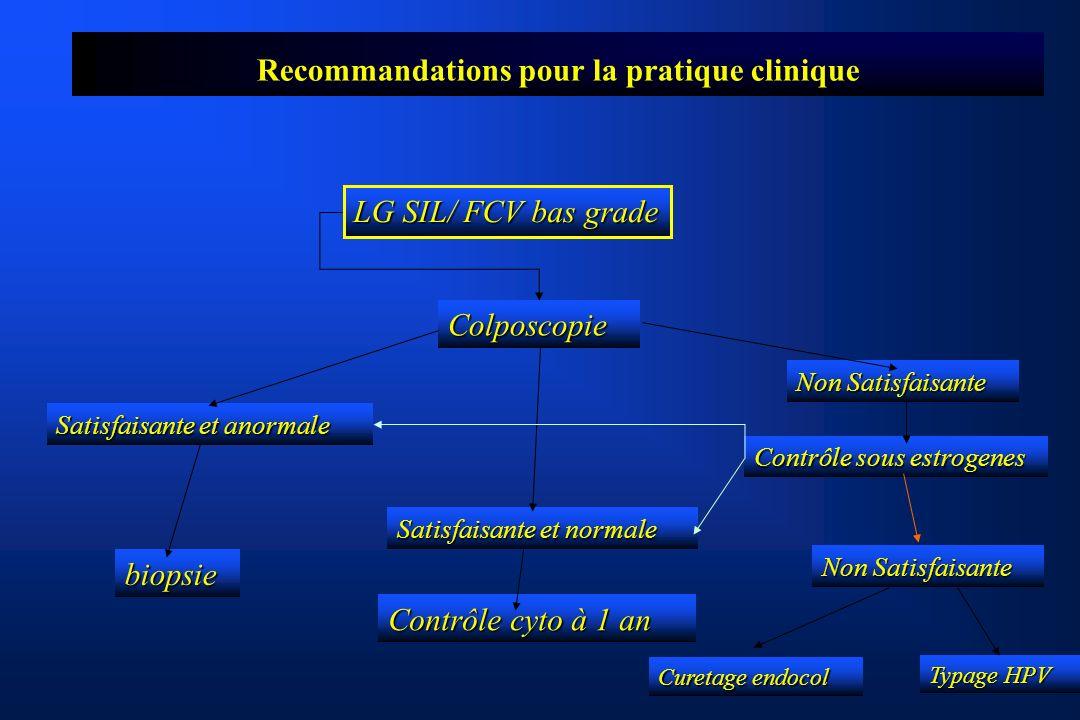 Recommandations pour la pratique clinique LG SIL/ FCV bas grade Colposcopie Satisfaisante et anormale biopsie Satisfaisante et normale Non Satisfaisante Contrôle cyto à 1 an Contrôle sous estrogenes Non Satisfaisante Curetage endocol Typage HPV