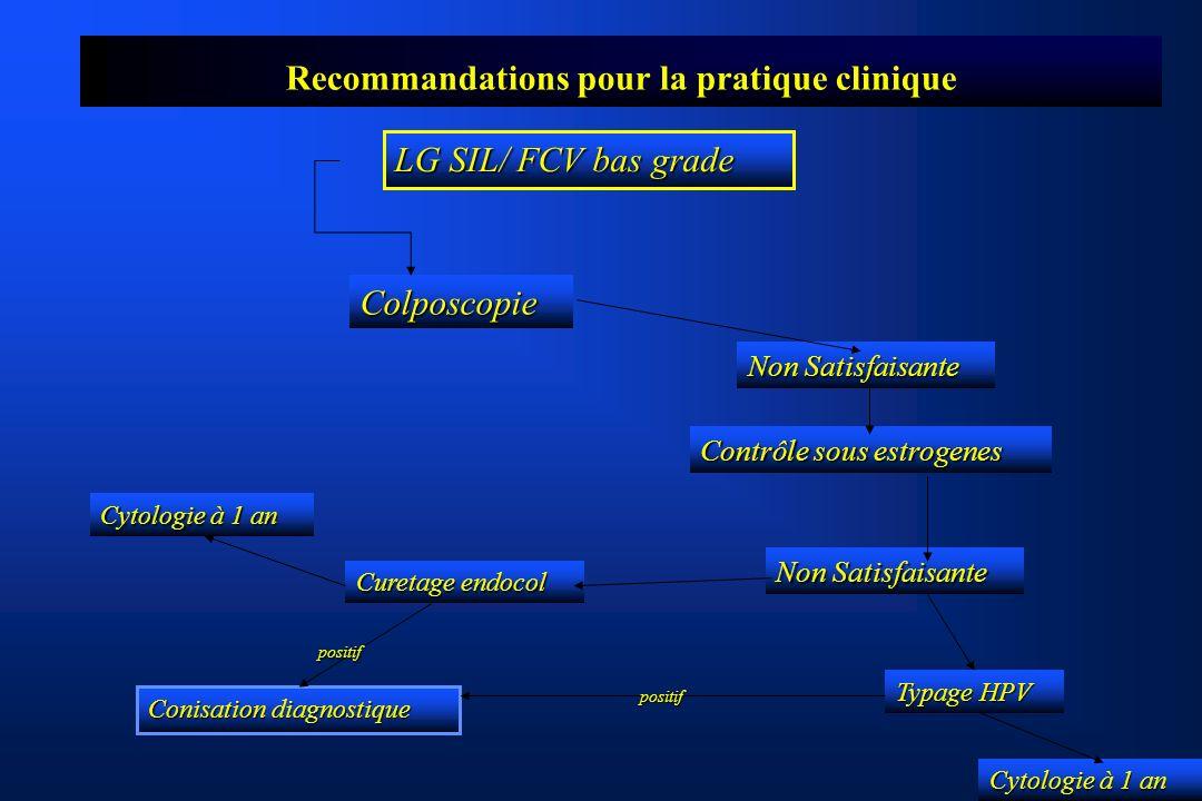 Recommandations pour la pratique clinique LG SIL/ FCV bas grade Colposcopie Non Satisfaisante Contrôle sous estrogenes Non Satisfaisante Curetage endocol Typage HPV Conisation diagnostique positif positif Cytologie à 1 an