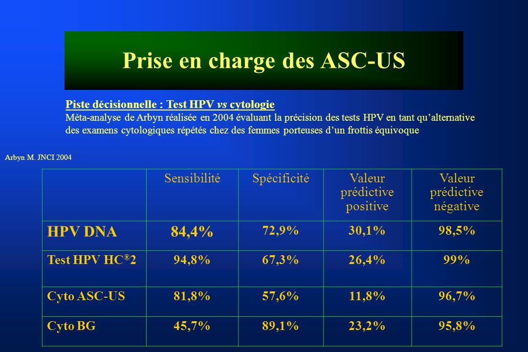 SensibilitéSpécificitéValeur prédictive positive Valeur prédictive négative HPV DNA84,4% 72,9%30,1%98,5% Test HPV HC ® 294,8%67,3%26,4%99% Cyto ASC-US81,8%57,6%11,8%96,7% Cyto BG45,7%89,1%23,2%95,8% Arbyn M.