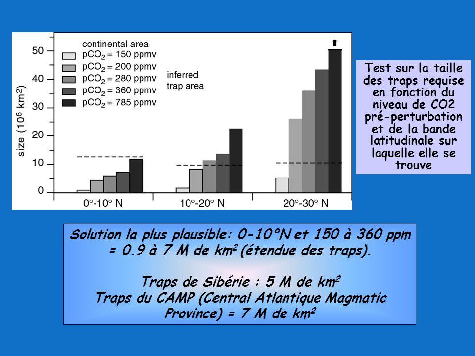 Test sur la taille des traps requise en fonction du niveau de CO2 pré-perturbation et de la bande latitudinale sur laquelle elle se trouve Solution la