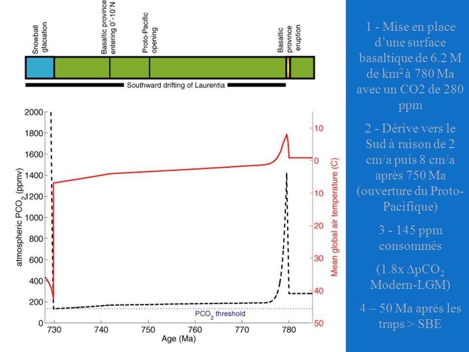 1 - Mise en place dune surface basaltique de 6.2 M de km 2 à 780 Ma avec un CO2 de 280 ppm 2 - Dérive vers le Sud à raison de 2 cm/a puis 8 cm/a après