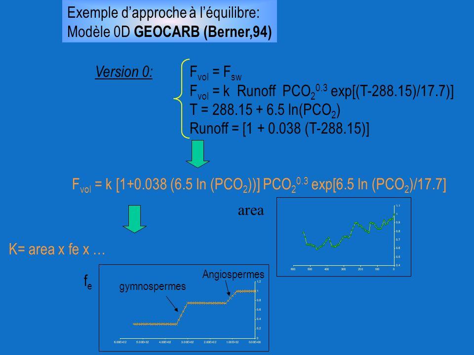 Exemple dapproche à léquilibre: Modèle 0D GEOCARB (Berner,94) Version 0: F vol = F sw F vol = k Runoff PCO 2 0.3 exp[(T-288.15)/17.7)] T = 288.15 + 6.