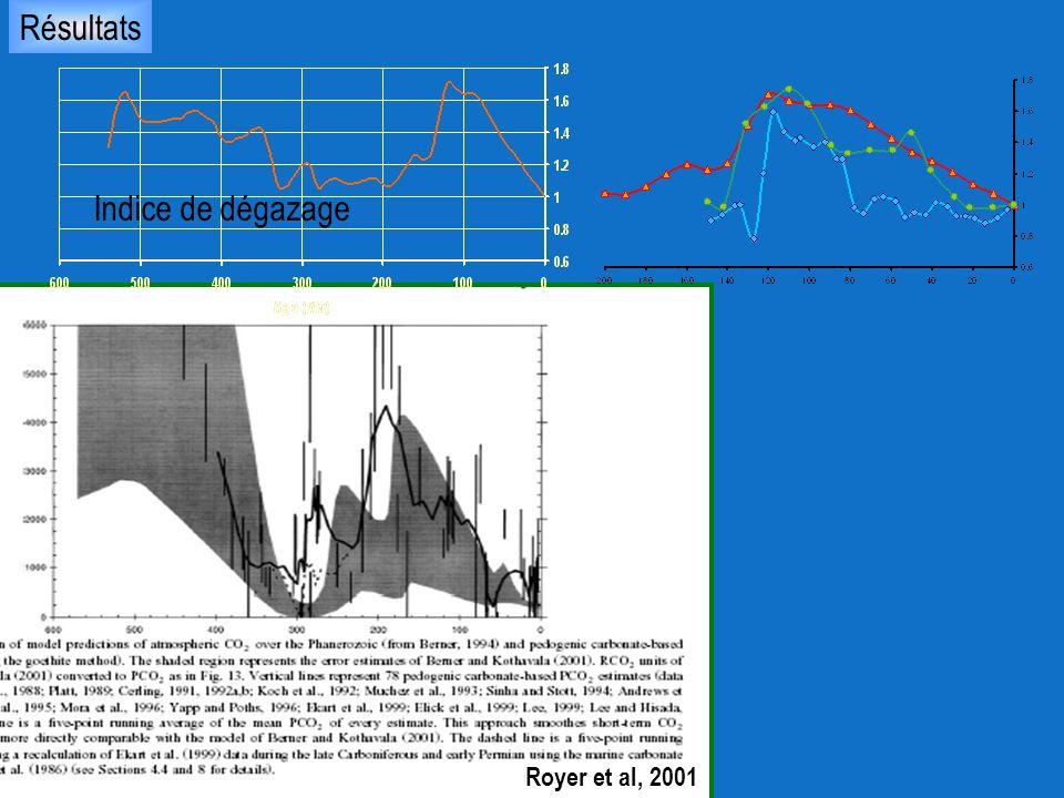 Royer et al, 2001 Indice de dégazage Résultats