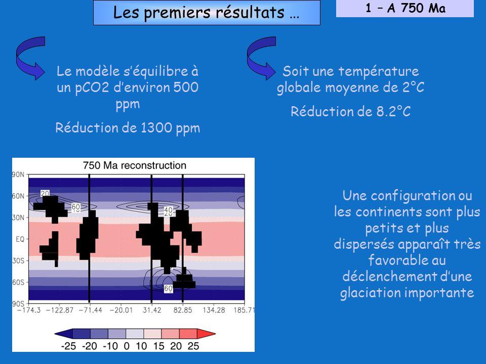 Les premiers résultats … 1 – A 750 Ma Le modèle séquilibre à un pCO2 denviron 500 ppm Réduction de 1300 ppm Soit une température globale moyenne de 2°