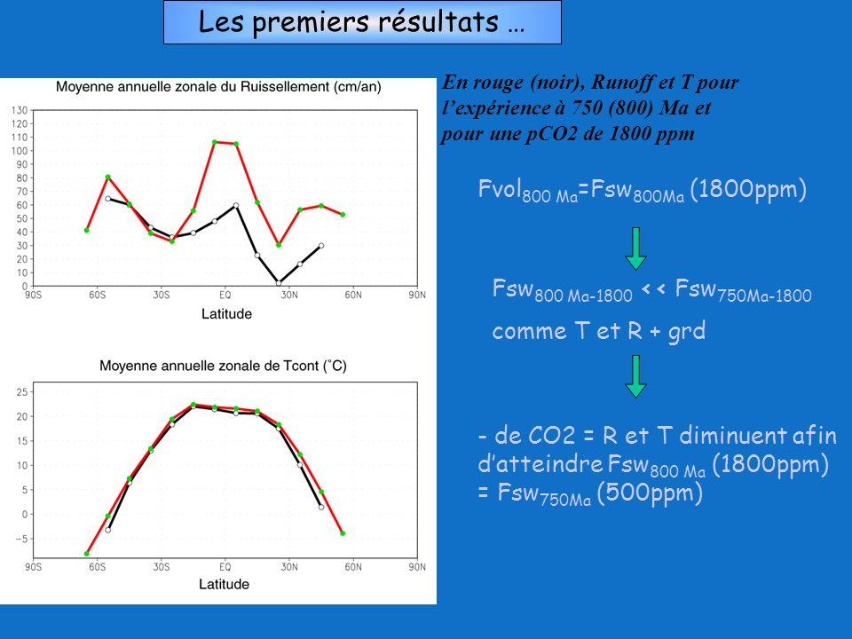 Les premiers résultats … En rouge (noir), Runoff et T pour lexpérience à 750 (800) Ma et pour une pCO2 de 1800 ppm Fvol 800 Ma =Fsw 800Ma (1800ppm) Fs