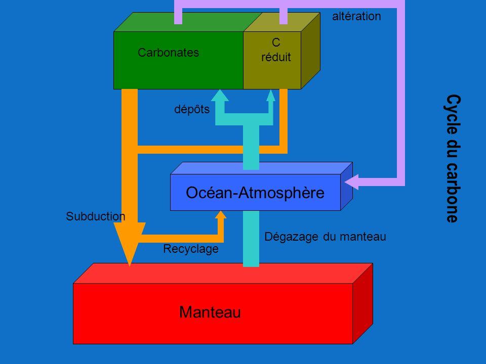 Dégazage du manteau Carbonates C réduit Océan-Atmosphère Subduction altération Manteau Cycle du carbone Recyclage dépôts