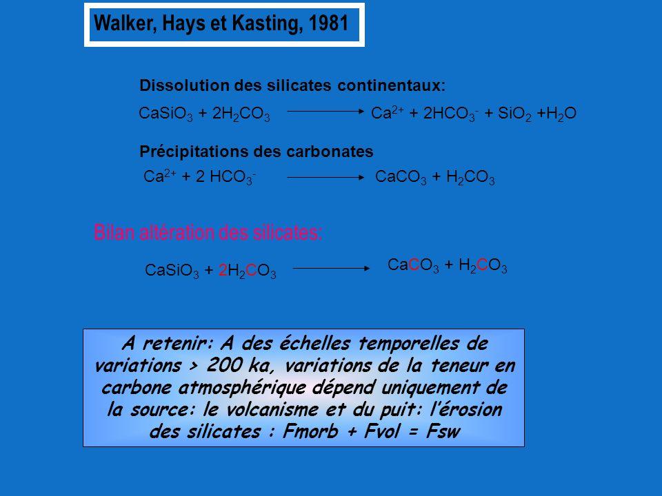 CaSiO 3 + 2H 2 CO 3 Ca 2+ + 2HCO 3 - + SiO 2 +H 2 O Dissolution des silicates continentaux: Précipitations des carbonates Ca 2+ + 2 HCO 3 - CaCO 3 + H