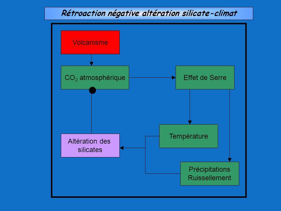 Volcanisme CO 2 atmosphérique Effet de Serre Température Précipitations Ruissellement Altération des silicates Rétroaction négative altération silicat