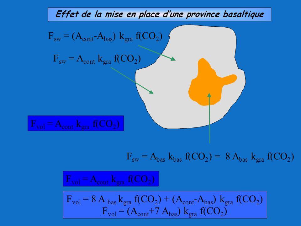 F sw = A bas k bas f(CO 2 ) = 8 A bas k gra f(CO 2 ) F sw = (A cont -A bas ) k gra f(CO 2 ) F sw = A cont k gra f(CO 2 ) F vol = A cont k gra f(CO 2 )