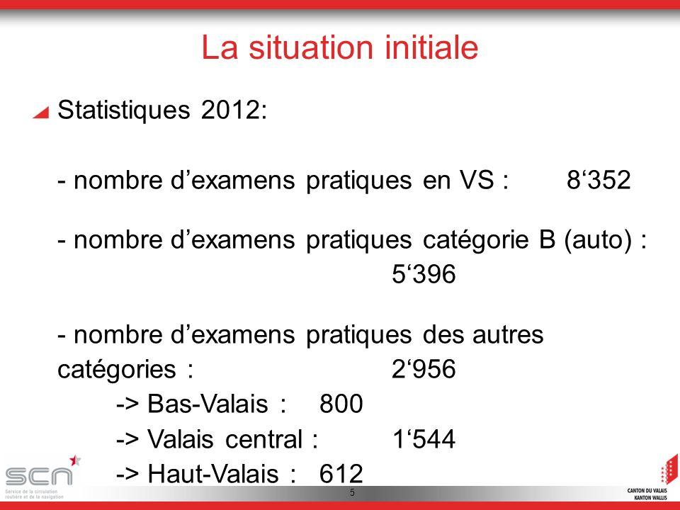 5 La situation initiale Statistiques 2012: - nombre dexamens pratiques en VS :8352 - nombre dexamens pratiques catégorie B (auto) : 5396 - nombre dexamens pratiques des autres catégories :2956 -> Bas-Valais : 800 -> Valais central :1544 -> Haut-Valais : 612
