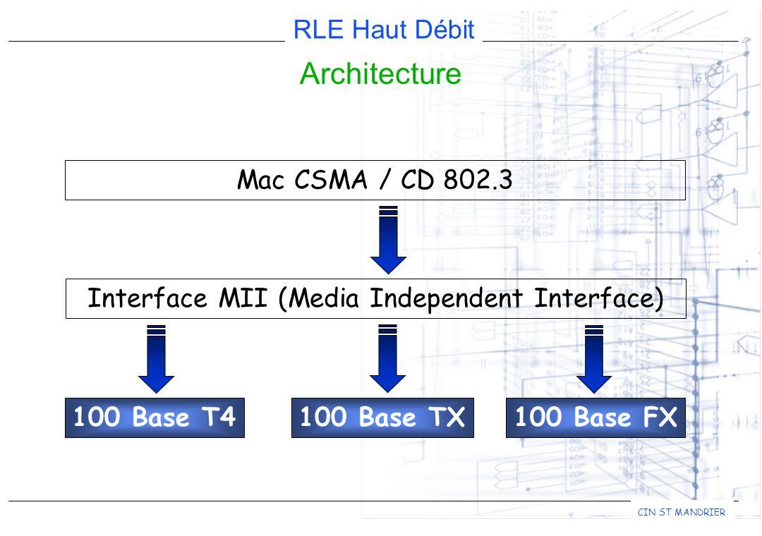 RLE Haut Débit CIN ST MANDRIER Architecture Mac CSMA / CD 802.3 100 Base T4100 Base TX100 Base FX Interface MII (Media Independent Interface)