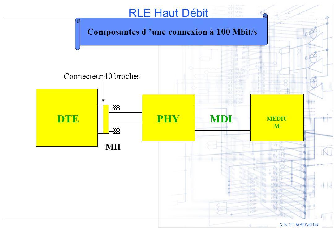 RLE Haut Débit CIN ST MANDRIER DTEPHYMDI MEDIU M Connecteur 40 broches MII Composantes d une connexion à 100 Mbit/s