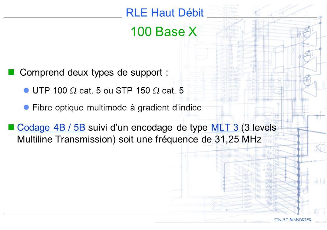 RLE Haut Débit CIN ST MANDRIER 100 Base X Comprend deux types de support : UTP 100 cat.