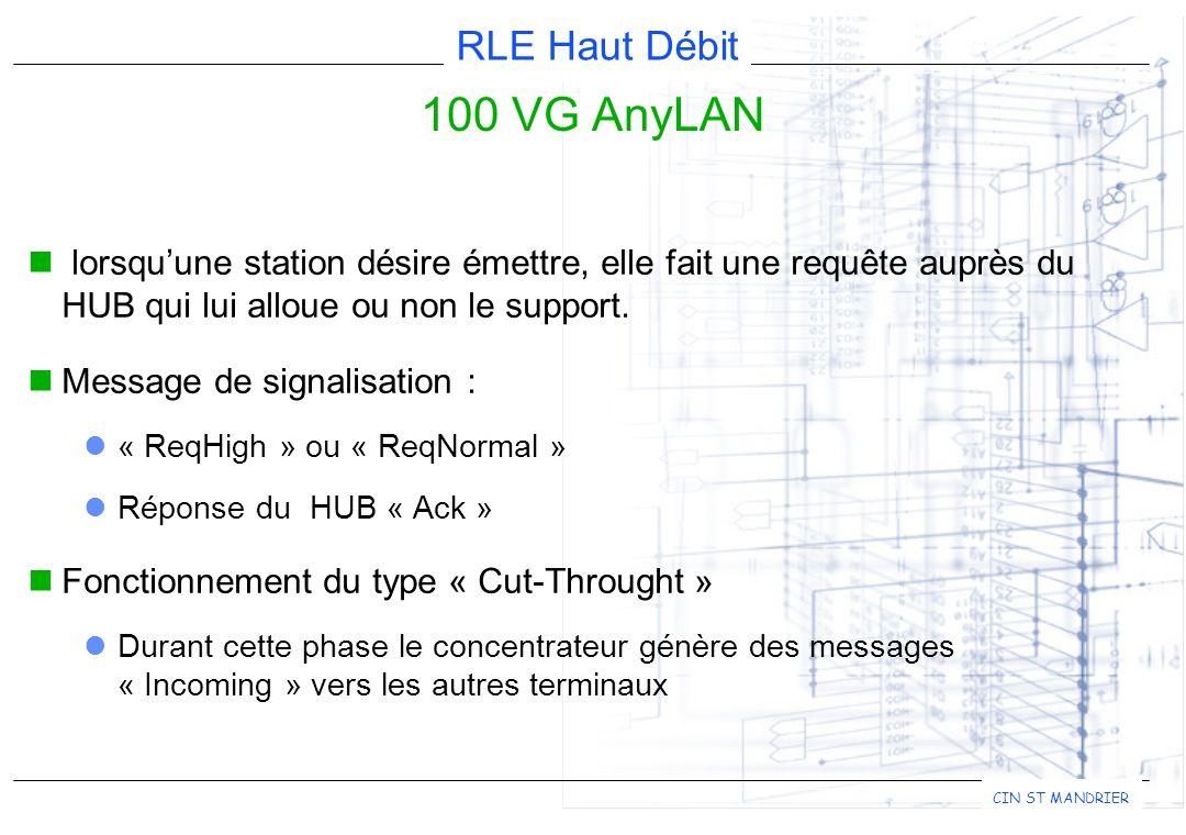 RLE Haut Débit CIN ST MANDRIER 100 VG AnyLAN lorsquune station désire émettre, elle fait une requête auprès du HUB qui lui alloue ou non le support.