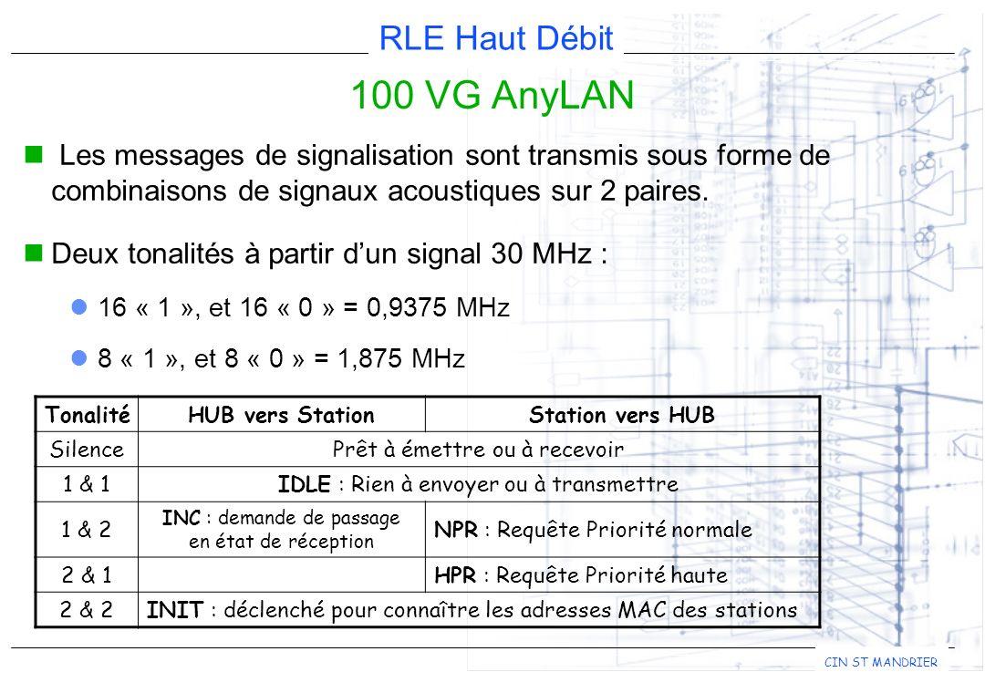 RLE Haut Débit CIN ST MANDRIER 100 VG AnyLAN Les messages de signalisation sont transmis sous forme de combinaisons de signaux acoustiques sur 2 paires.