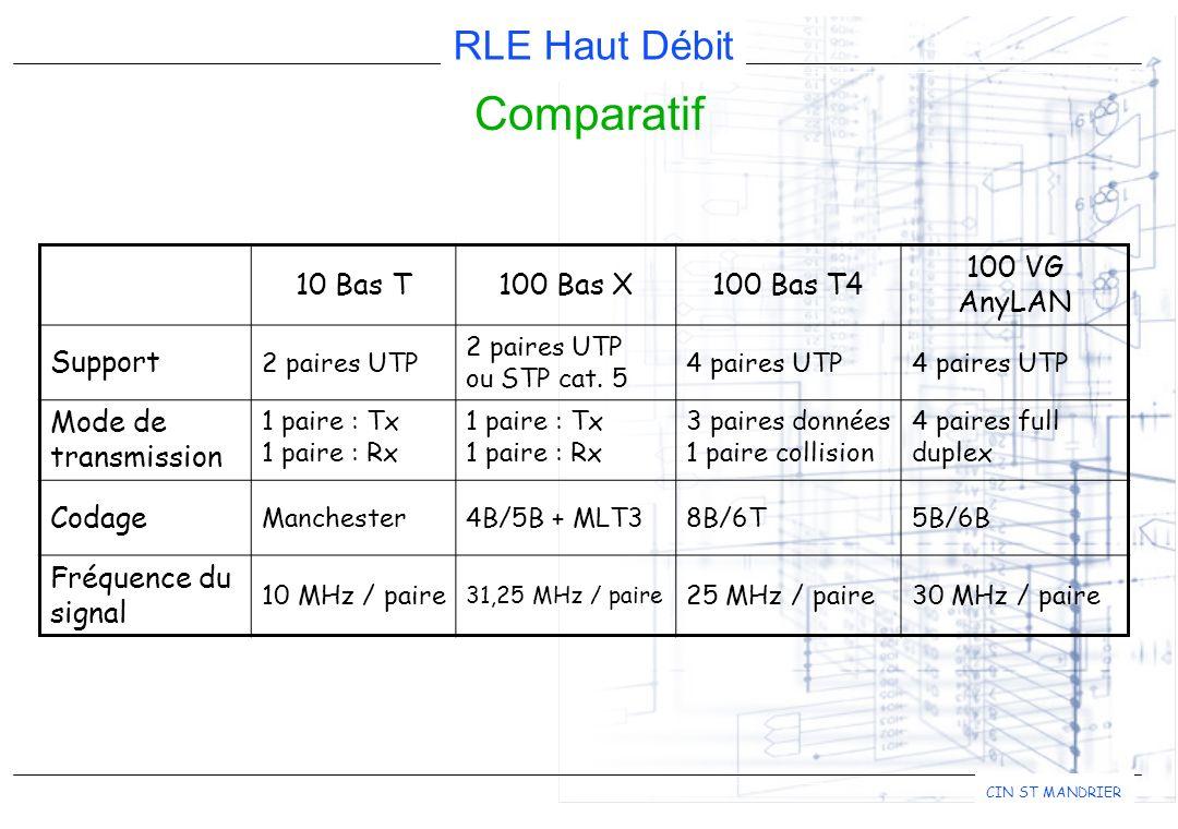 RLE Haut Débit CIN ST MANDRIER Comparatif 10 Bas T100 Bas X100 Bas T4 100 VG AnyLAN Support 2 paires UTP ou STP cat.
