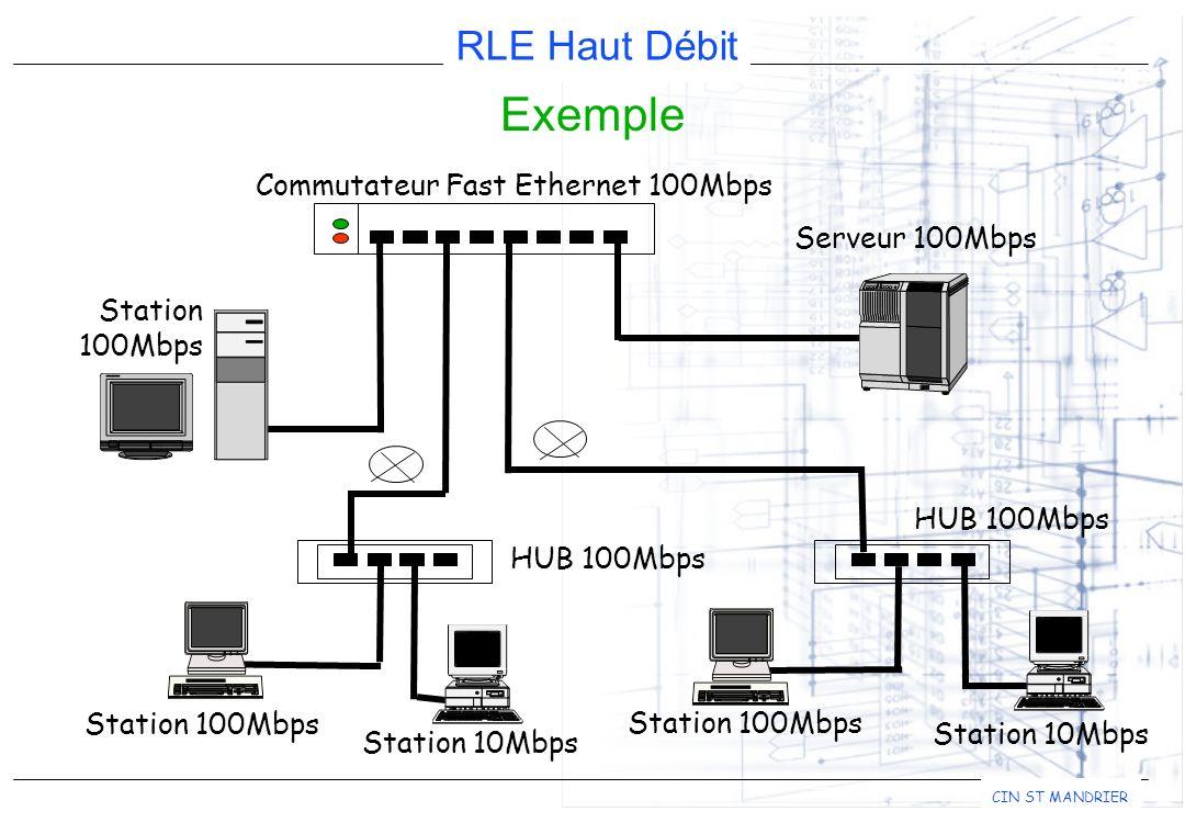 RLE Haut Débit CIN ST MANDRIER Exemple Commutateur Fast Ethernet 100Mbps Serveur 100Mbps Station 100Mbps HUB 100Mbps Station 100Mbps Station 10Mbps Station 100Mbps Station 10Mbps