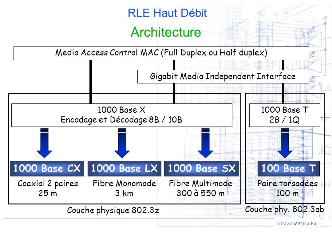 RLE Haut Débit CIN ST MANDRIER Architecture Media Access Control MAC (Full Duplex ou Half duplex) 1000 Base CX Gigabit Media Independent Interface 1000 Base LX100 Base T 1000 Base X Encodage et Décodage 8B / 10B 1000 Base T 2B / 1Q 1000 Base SX Coaxial 2 paires 25 m Fibre Monomode 3 km Fibre Multimode 300 à 550 m Paire torsadées 100 m Couche physique 802.3z Couche phy.