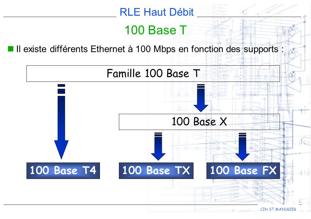 RLE Haut Débit CIN ST MANDRIER 100 Base T Il existe différents Ethernet à 100 Mbps en fonction des supports : Famille 100 Base T 100 Base T4 100 Base X 100 Base TX100 Base FX
