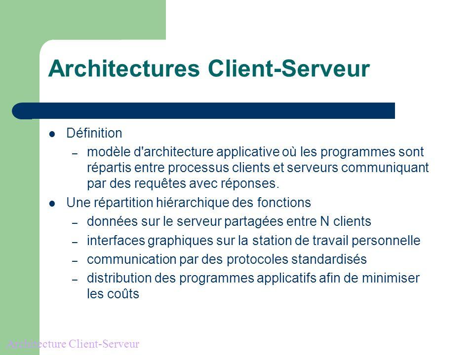 Architectures Client-Serveur Définition – modèle d architecture applicative où les programmes sont répartis entre processus clients et serveurs communiquant par des requêtes avec réponses.