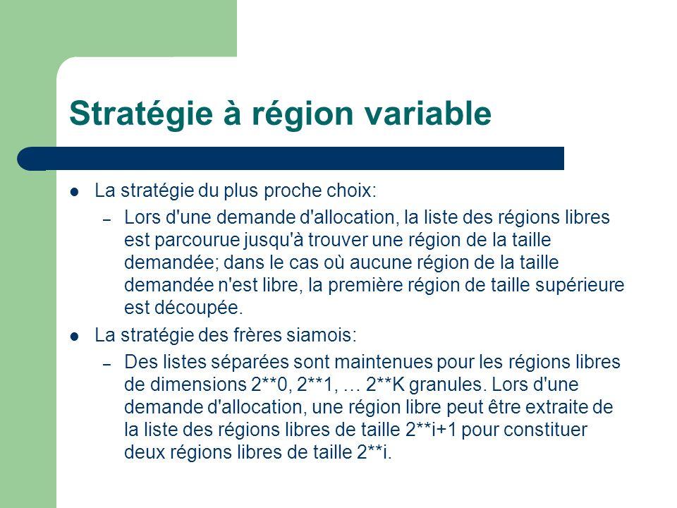 Stratégie à région variable La stratégie du plus proche choix: – Lors d une demande d allocation, la liste des régions libres est parcourue jusqu à trouver une région de la taille demandée; dans le cas où aucune région de la taille demandée n est libre, la première région de taille supérieure est découpée.