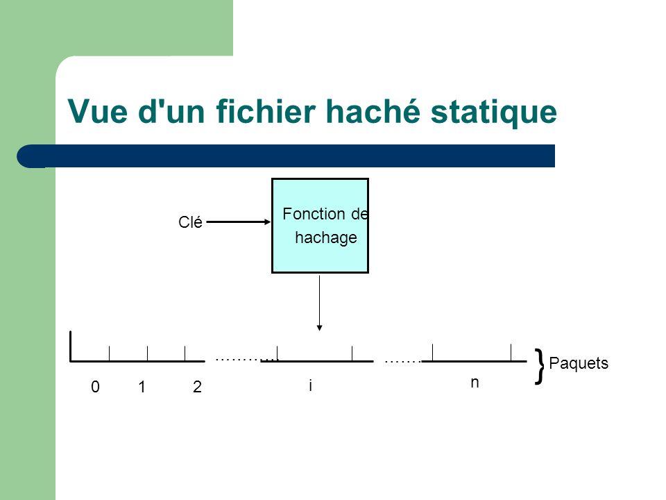 0 1 2 ………… ……… i n } Paquets Fonction de hachage Clé Vue d un fichier haché statique