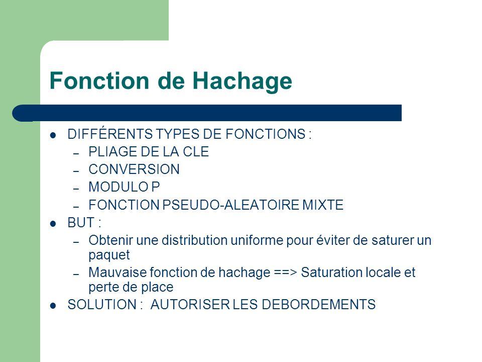 Fonction de Hachage DIFFÉRENTS TYPES DE FONCTIONS : – PLIAGE DE LA CLE – CONVERSION – MODULO P – FONCTION PSEUDO-ALEATOIRE MIXTE BUT : – Obtenir une distribution uniforme pour éviter de saturer un paquet – Mauvaise fonction de hachage ==> Saturation locale et perte de place SOLUTION : AUTORISER LES DEBORDEMENTS