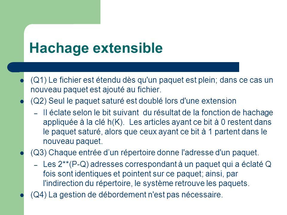 Hachage extensible (Q1) Le fichier est étendu dès qu un paquet est plein; dans ce cas un nouveau paquet est ajouté au fichier.