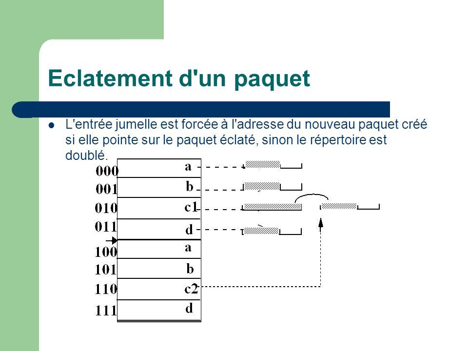 Eclatement d un paquet L entrée jumelle est forcée à l adresse du nouveau paquet créé si elle pointe sur le paquet éclaté, sinon le répertoire est doublé.