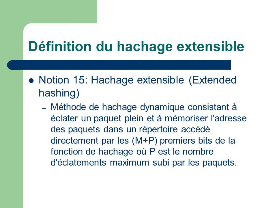 Définition du hachage extensible Notion 15: Hachage extensible (Extended hashing) – Méthode de hachage dynamique consistant à éclater un paquet plein et à mémoriser l adresse des paquets dans un répertoire accédé directement par les (M+P) premiers bits de la fonction de hachage où P est le nombre d éclatements maximum subi par les paquets.