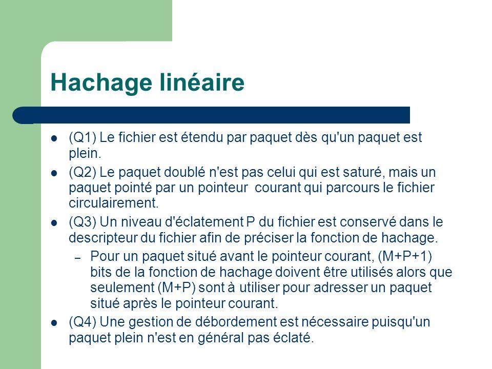 Hachage linéaire (Q1) Le fichier est étendu par paquet dès qu un paquet est plein.