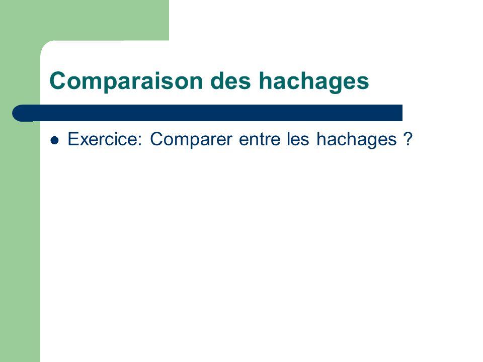 Comparaison des hachages Exercice: Comparer entre les hachages ?