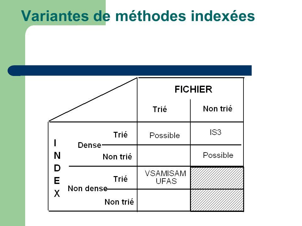 Variantes de méthodes indexées
