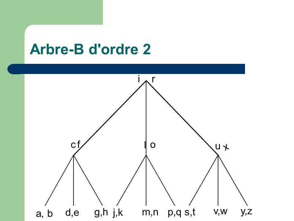 a, b cf d,e g,h ir j,k l m,n o p,qs,t u v,w x y,z Arbre-B d ordre 2